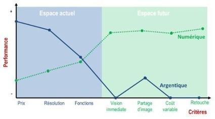 Evaluer le potentiel de rupture d'une nouvelle technologie: Les courbes de valeur | Innovation TIC | Scoop.it