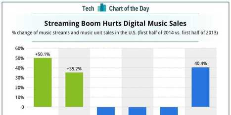 CHART OF THE DAY: Music Streaming Keeps Growing, But Vinyl Isn't Going Anywhere | Entrepreneurship, Innovation | Scoop.it
