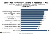 7 in 10 Connected TV Viewers Act On, Interact With Ads | Virtual Interaction | Scoop.it