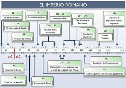 Elaboración de líneas de tiempo | wikisaber.es | Historia e Tecnologia | Scoop.it