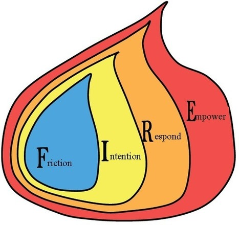 Coaching Model: FIRE Coaching Model | Coaching in Education for learning and leadership | Scoop.it