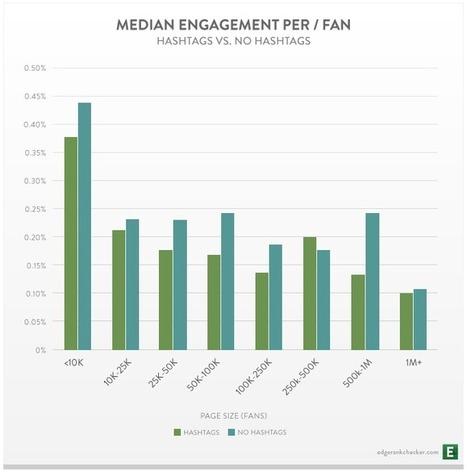 Les hashtags Facebook n'ont aucun impact | Hashtag : actualités et fonctionnalités | Scoop.it