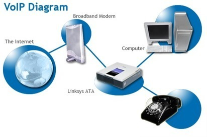 Voice Over Internet Protocol (VoIP) -   good   Scoop.it