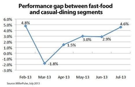 Casual dining, QSR sales performance gap widens - Nation's Restaurant News | Food Service Tech | Scoop.it