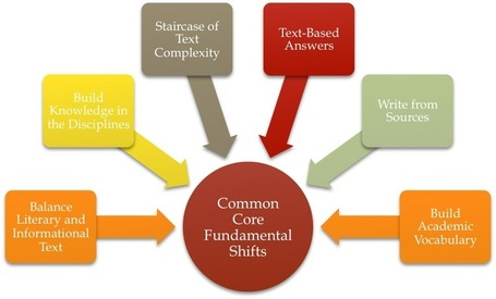 Common Core: Six Fundamental Shifts in ELA Curriculum Design « Critical Thinking « Critical Thinking Works | 6-Traits Resources | Scoop.it