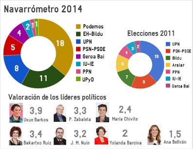 Podemos ganaria con 18 escanos ante el descalabro de UPN - Diario de Navarra | PODEMOS | Scoop.it