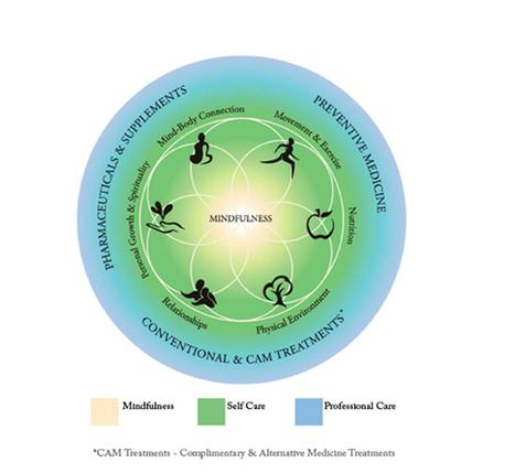 Et si nous nous inspirions du nouveau modèle de santé aux Etats-Unis | La pleine Conscience | Scoop.it