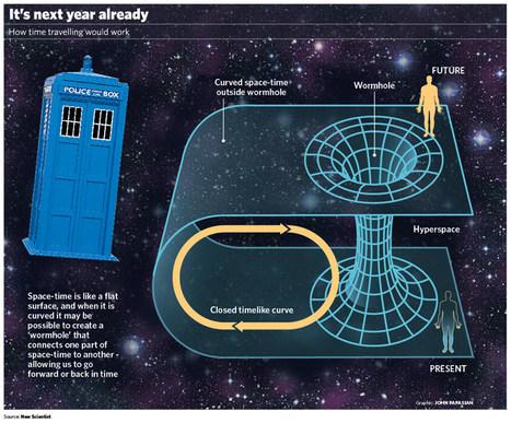 Diagrama de viaje intertemporal | Los misterios del Universo | Scoop.it