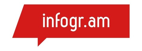 Infogr.am…δημιουργήστε γραφήματα πληροφοριών! | Διάφορα | Scoop.it