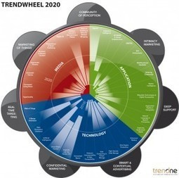 Media 2020 Trendwheel › TrendONE Blog › Inforgrafik, Media 2020, Studie, TrendONE, Trendwheel | Trend | Scoop.it