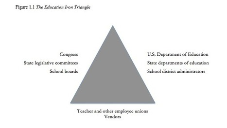 The Education Iron Triangle: Excerpt from Teachers Versus the Public | NGOs in Human Rights, Peace and Development | Scoop.it