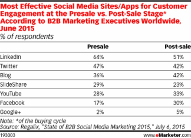 Pre- or Post-Sale, LinkedIn Is Tops for B2B Customer Engagement - eMarketer | The Marketing Technology Alert | Scoop.it