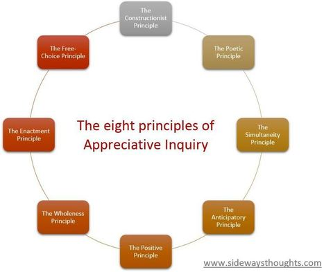 Changing the approach to change: Lessons from the eight principles of appreciative inquiry | Art of Hosting | Scoop.it