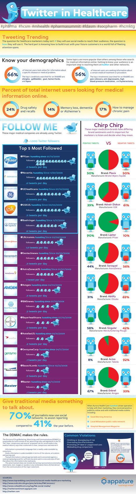 Twitter in healthcare - Statistics | eSalud Social Media | Scoop.it
