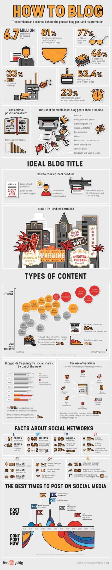 77% de l'ensemble des internautes lisent les blogs | Chiffres et infographies | Scoop.it