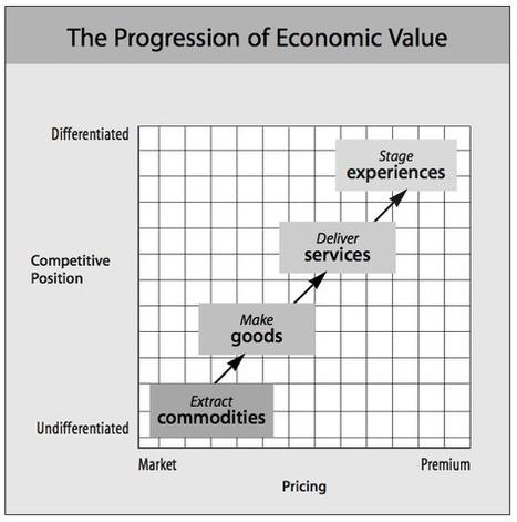 diseño para la interacción: La economía de las experiencias y su implicación en el diseño | Diseño y Emociones | Scoop.it
