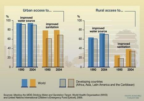 Inequity in access to clean water and sanitation   GTAV AC:G Y7 - Place and liveability   Scoop.it