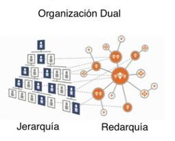 #RRHH Organizaciones duales:  La propuesta de Kotter para acelerar la estrategia por @cabreramc | Orientar | Scoop.it