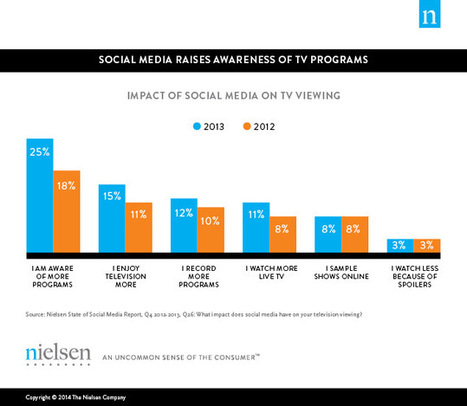 Living Social: How Second Screens Are Helping TV Make Fans - Nielsen Social | Social TV is everywhere | Scoop.it