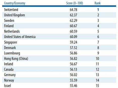 Pubblicata la classifica dei paesi più innovativi nel mondo, ecco a che punto è l'Italia   NotTooBad -  IDEE IN TRANSITO   Scoop.it