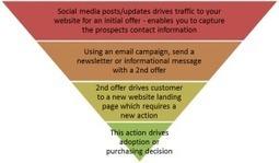 Much Like Farming, Social Media Marketing Takes Time & Patiences | Strategic Marketing Ideas for B2B | Scoop.it