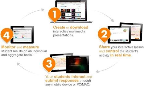 Nearpod - How it Works | Using Technology in the Classroom | Scoop.it