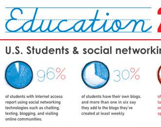 Education 2.0 – Social Networking and Education   Réseaux sociaux et apprentissage des langues   Scoop.it