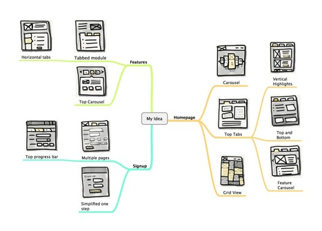 Using Mind Maps for UX Design: Part 1 - Sketch Mapping | UXploration | Scoop.it