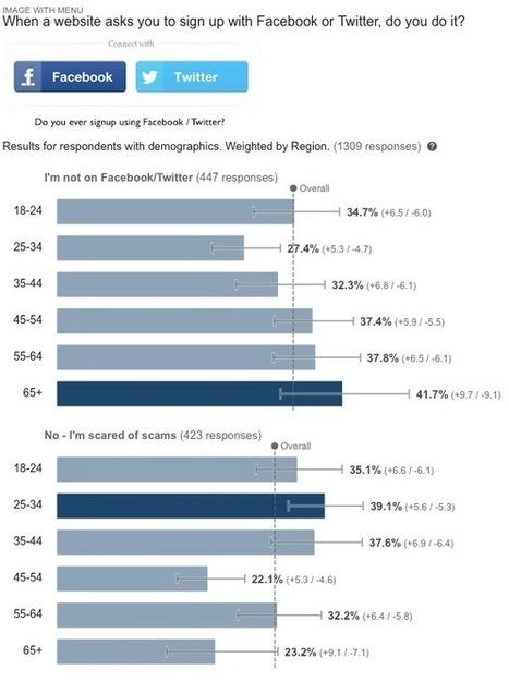 34.5% of US Internet Population not using Facebook/Twitter | IVR Surveys | Scoop.it