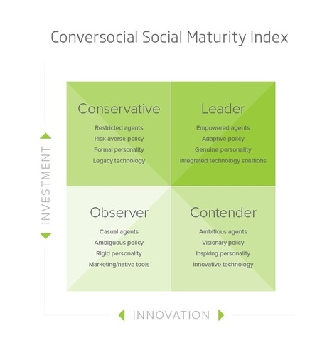 How Sophisticated is Your Social Customer Care? Reach the Next Level with the Social Maturity Index (SMI) | Leadership and Management | Scoop.it