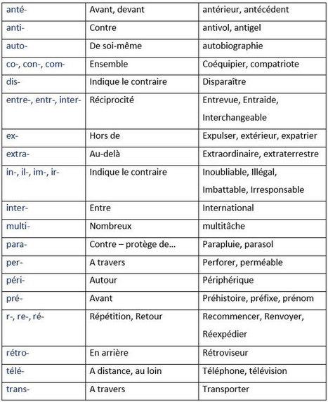 Les préfixes: Définition, signification et orthographe. | FLE et nouvelles technologies | Scoop.it