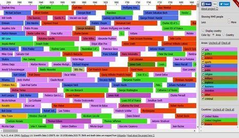 History Timeline: descubre si coincidieron en el tiempo los personajes célebres | Educacion, ecologia y TIC | Scoop.it