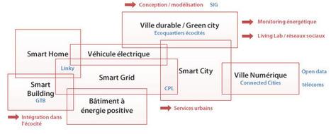 Les Smart cities / Les caractéristiques d'une ville intelligente | ville et technologie | Scoop.it