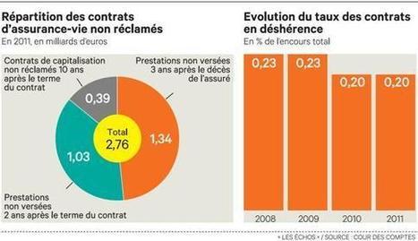 FRANCE: Une nouvelle loi pour régler l'assurance-vie non réclamée | Finance | Scoop.it