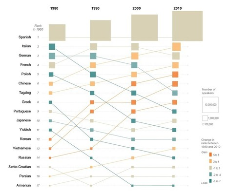 This chart shows how Chinese became the new French - The Washington Post   Geography   Scoop.it