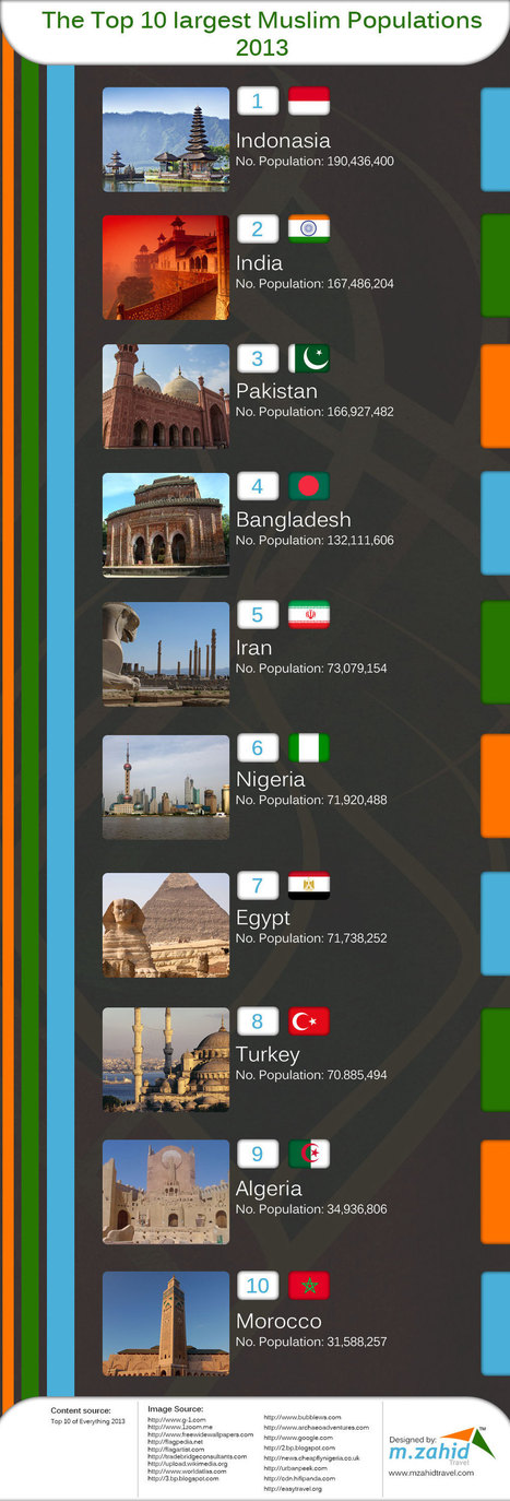 The Top 10 Largest Muslim Populations 2013 - Infographics | Travel Tips | Scoop.it