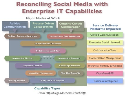 Reconciling the enterprise IT portfolio with social media | ZDNet | Marketing Digital, Social & Mobile | Scoop.it