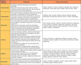 PLANIFICACIÓN DE LOS PROCESOS DE ENSEÑANZA-APRENDIZAJE | Planificación de los Procesos de Enseñanza Aprendizaje | Scoop.it