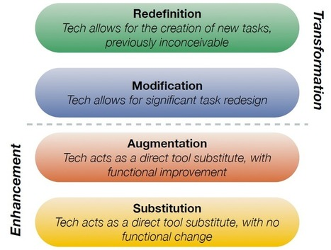 Using SAMR in your Subject Area: Need Some Ideas? - Guest Blog Post | Atomic Learning Blogs | SAMR model | Scoop.it