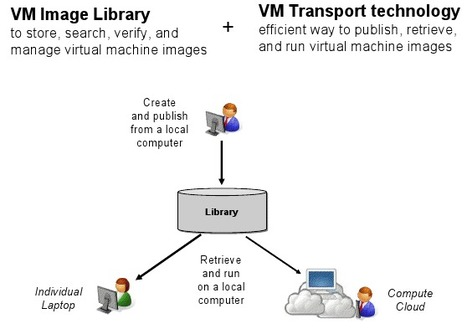 Toward a Library of Virtual Machines: Insights interview with Vasanth Bala and Mahadev Satyanarayanan « The Signal: Digital Preservation   21st century Learning Commons   Scoop.it