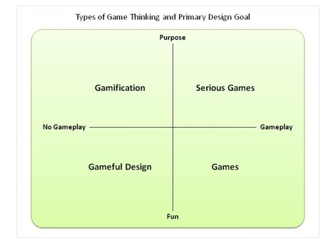 Gamification vs serious games vs simulation vs games vs… — The Engagement Blog - HiSocial | Educational Gaming & Gamification in Education | Scoop.it