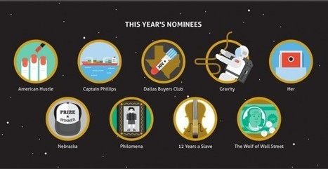 Oscars Best Picture Winners in Icons | Minimalisme | Scoop.it