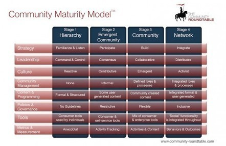 Community maturity model: getting to Wirearchies   ORG @nd beyond   Scoop.it