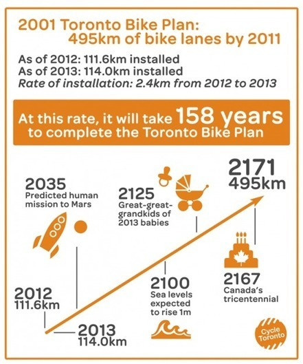 Toronto's Bike Plan due to be finished in 158 years | Active Commuting | Scoop.it