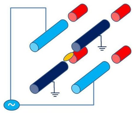 What's So Interesting About Single Quantum Systems? Physics Nobel 2012 | Creative Human Communications | Scoop.it