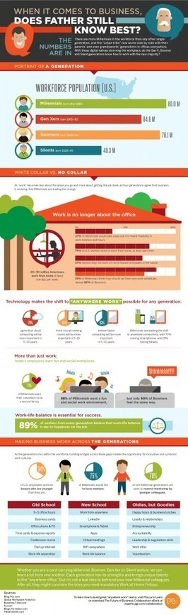 Working With Millennials [infographic] – Friday Distraction | Human Resource & Management | Scoop.it
