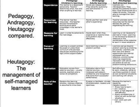 Interesting Chart Outlining the Differences between Pedagogy, Andragogy, and Heutagogy | Changing Education | Scoop.it