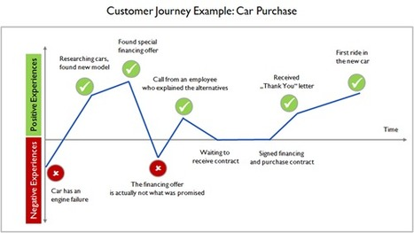 Customer Journeys: An Introduction | Customer Experience Academy | Monetizing The TV Everywhere (TVe) Experience | Scoop.it
