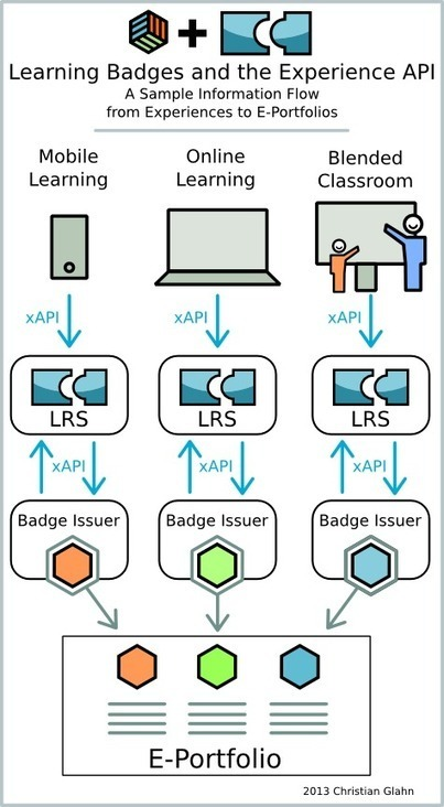 xAPI, Open Badges and E-Portfolios - Christian Glahn | Badges for Lifelong Learning | Scoop.it