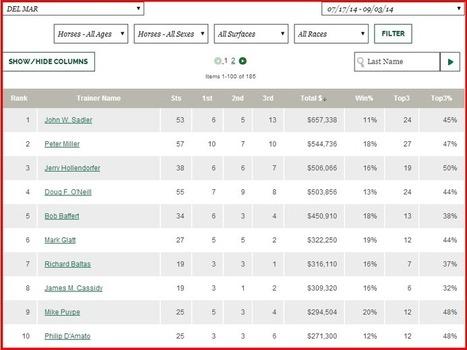 Del Mar Jockey and Trainer Standing for Week 3 | horse racing | Scoop.it